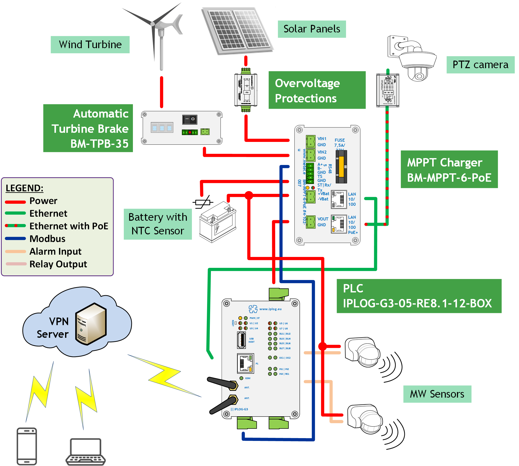 Enjoyable Off Grid Systems Metel For New Solutions Wiring Database Liteviha4X4Andersnl
